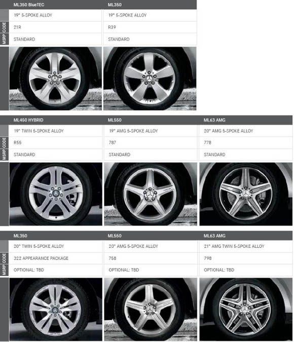 2010 Mercedes-Benz M-Class Wheel Options