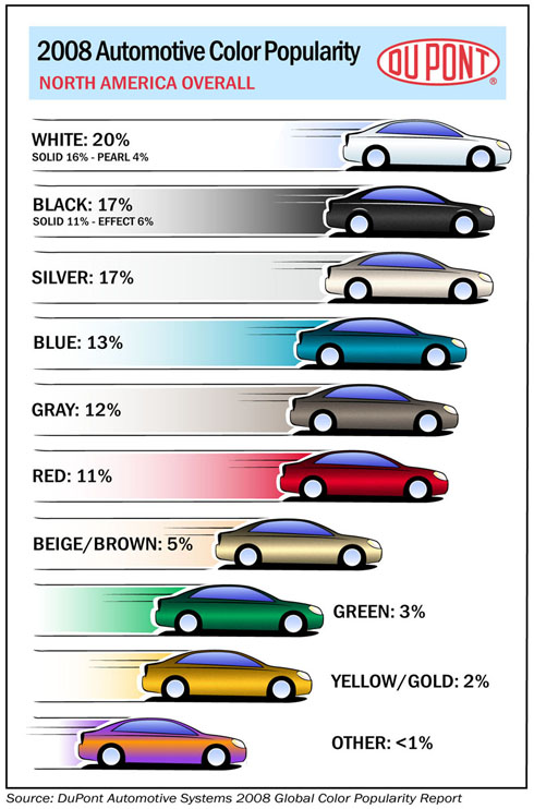 2008 Most Popular Car Colors in the US